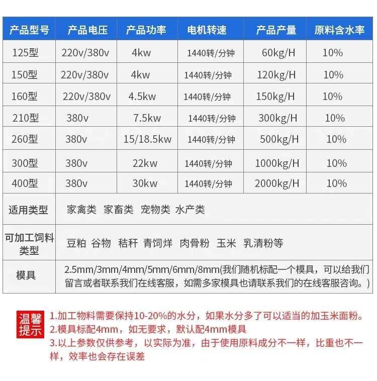 【饲料机械产品】多种机型,随意选择多拿价格可以少吗